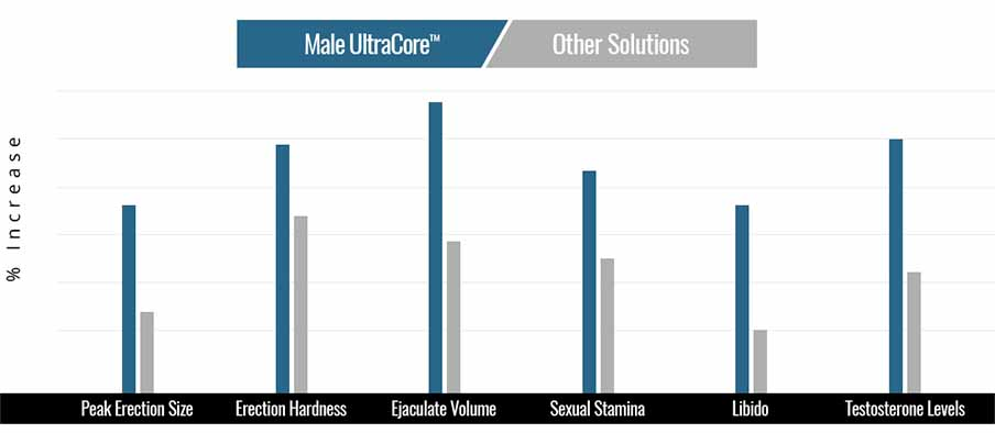 Male UltraCore vs Other Male Enhancement Supplements
